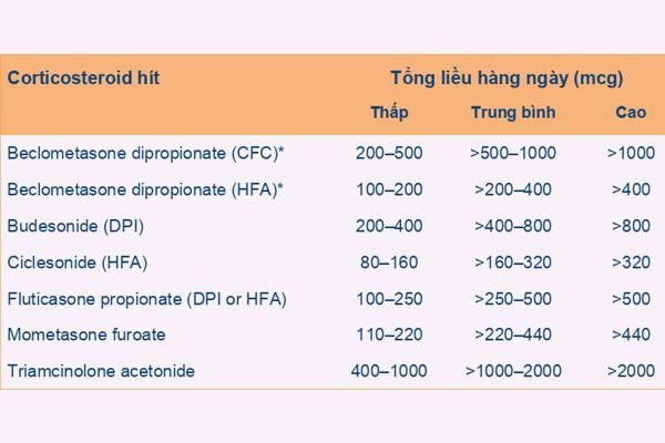 Bảng 5. Liều tương đương ICS ở người lớn và trẻ em ≥ 12 tuổi. CFC: Chất đẩy là chlorofluorocarbon, HFA: Chất đẩy là hydrofluoroalkane.