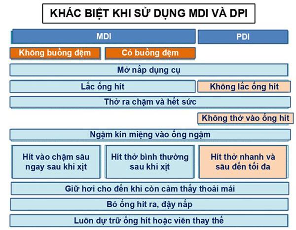 So sánh sự khác biệt giữa MDI và DPI